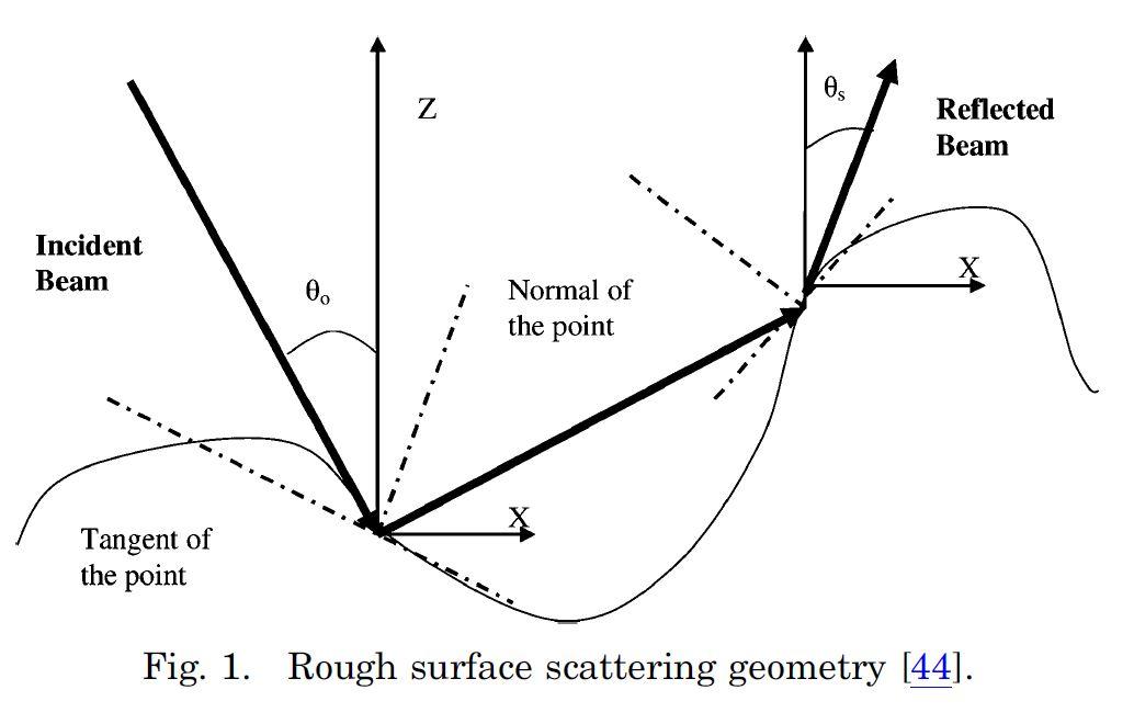 Optics of diffusive materials (paper)